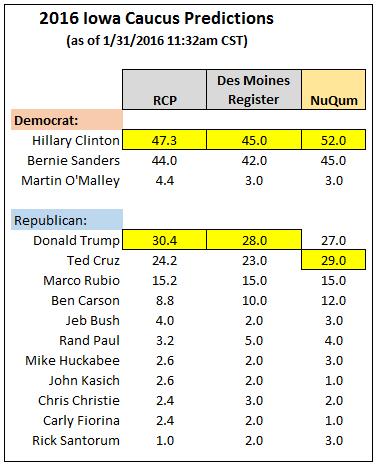 NuQum Iowa Caucus Forecast 2016